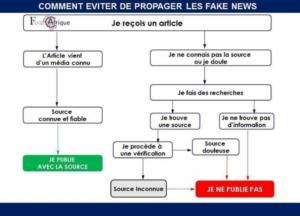 Comment éviter de propager les fake news?