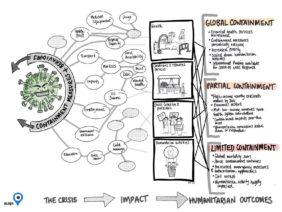 Future Scenarios of COVID-19: Possible humanitarian scenarios over the next 6 months