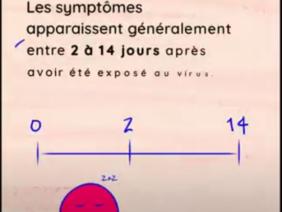COVID-19 : Etes-vous surs de connaitre tous les symptomes ?